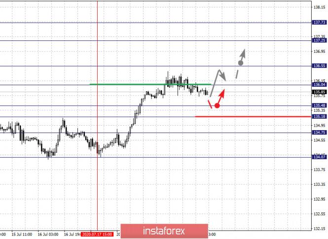 analytics5f17ec47527e2 - Фрактальный анализ по основным валютным парам на 22 июля