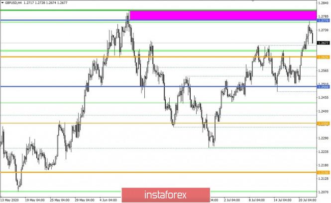 analytics5f17ec915c587 - Горящий прогноз и торговая рекомендация по валютной паре GBPUSD 22 июля 2020