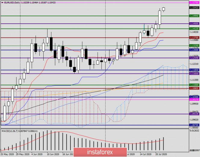 analytics5f17f0075f508 - Анализ и прогноз по EUR/USD на 22 июля 2020 года