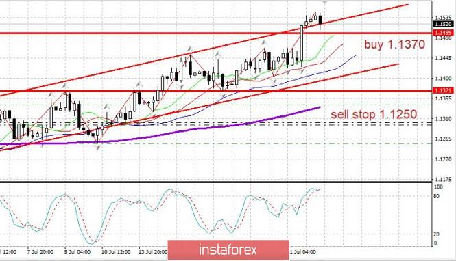 analytics5f17f8902e3cd - Торговый план 22.07.2020 EURUSD. Тренд по евро. Covid19 в мире. Важные новости сегодня