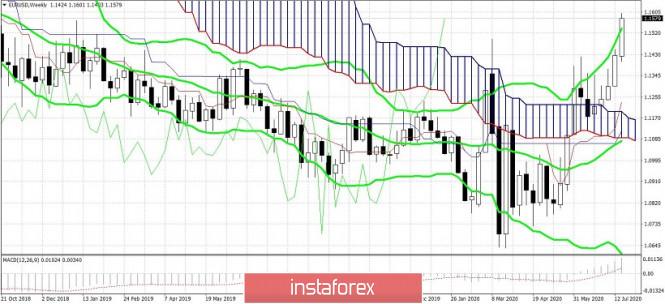 analytics5f186fa223593 - EUR/USD. Настой остаётся бычьим, но 16-я фигура пока «не по зубам»