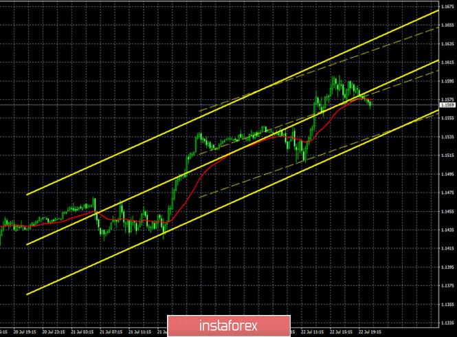 analytics5f18d478de30c - Горящий прогноз и торговые сигналы по паре EUR/USD на 23 июля. Отчет COT. Американская пицца «4 вида кризисов» добивает доллар