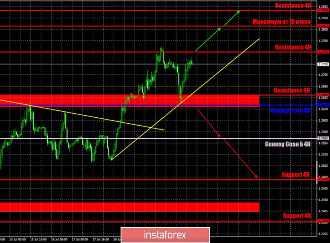 analytics5f18d4b667664 - Горящий прогноз и торговые сигналы по паре GBP/USD на 23 июля. Отчет COT. Оптимизм Лондона находится за пределами этой трехмерной