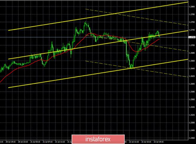 analytics5f18d4c7c33b4 - Горящий прогноз и торговые сигналы по паре GBP/USD на 23 июля. Отчет COT. Оптимизм Лондона находится за пределами этой трехмерной