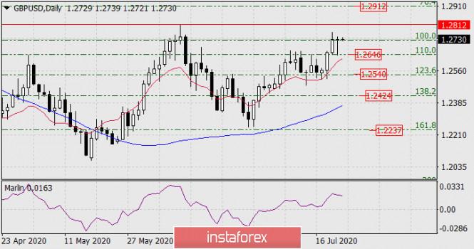 analytics5f18fab786cd2 - Прогноз по GBP/USD на 23 июля 2020 года