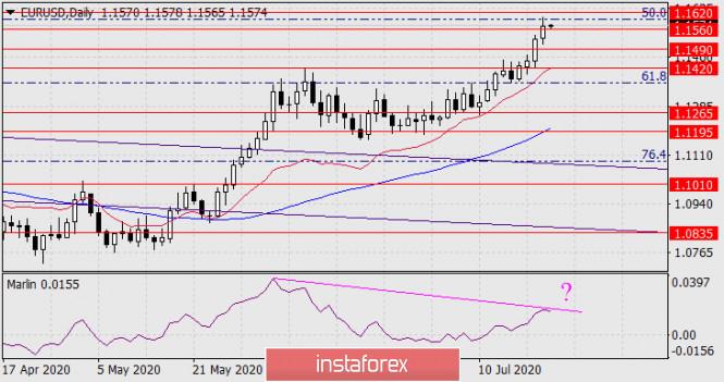 analytics5f18fb9a39443 - Прогноз по EUR/USD на 23 июля 2020 года