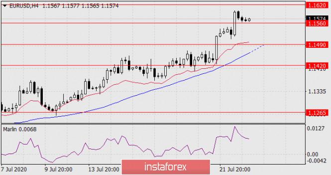 analytics5f18fbb3019f8 - Прогноз по EUR/USD на 23 июля 2020 года