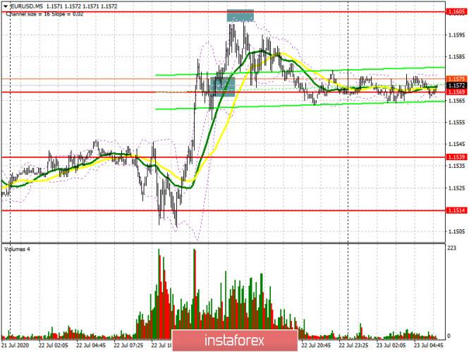 analytics5f190c3688fbb - EUR/USD: план на европейскую сессию 23 июля (разбор вчерашних сделок). Покупателей евро может остановить 16-ая фигура. COT