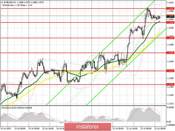 analytics5f190c506ba60 - EUR/USD: план на европейскую сессию 23 июля (разбор вчерашних сделок). Покупателей евро может остановить 16-ая фигура. COT
