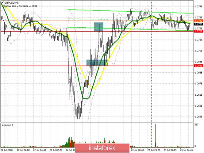 analytics5f190ecbce6a3 - GBP/USD: план на европейскую сессию 23 июля (разбор вчерашних сделок). Фунт удержался на вчерашних максимумах. COT отчеты.