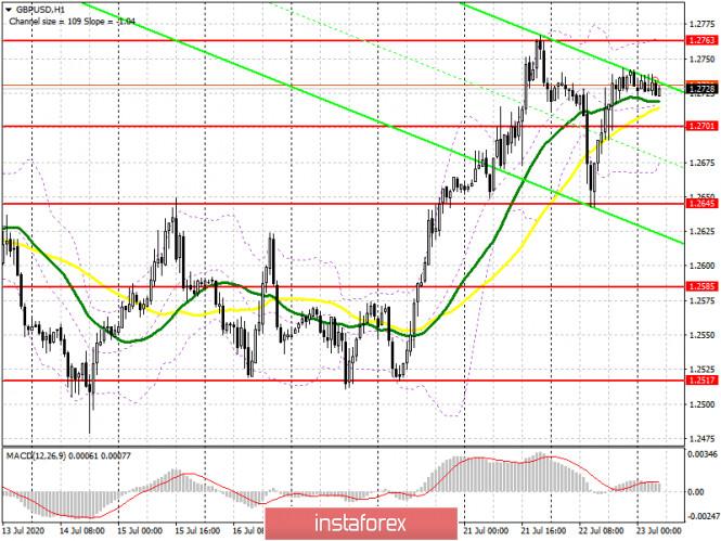 analytics5f190efa93dce - GBP/USD: план на европейскую сессию 23 июля (разбор вчерашних сделок). Фунт удержался на вчерашних максимумах. COT отчеты.