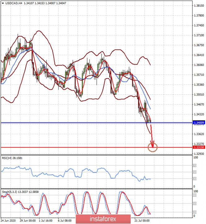 analytics5f19132202798 - Перспективное ослабление влияния COVID-19 меняет расклад сил на рынках (пара AUDUSD может скорректироваться перед возобновлением