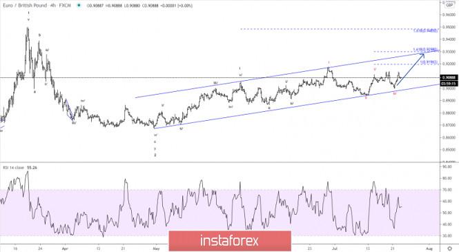 Elliott wave analysis of EUR/GBP for July 23, 2020