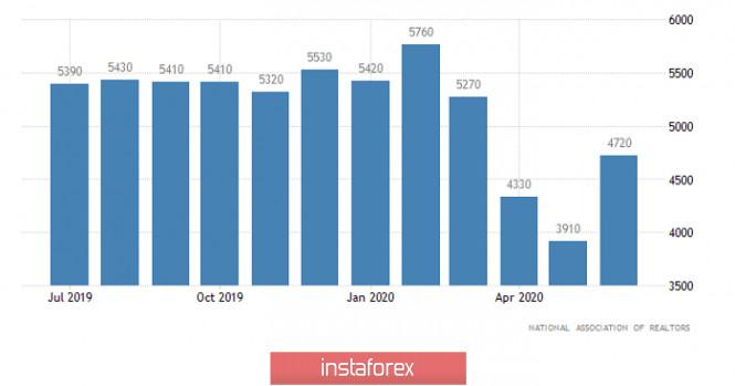 analytics5f19227301341 - Горящий прогноз по EUR/USD на 23.07.2020 и торговая рекомендация