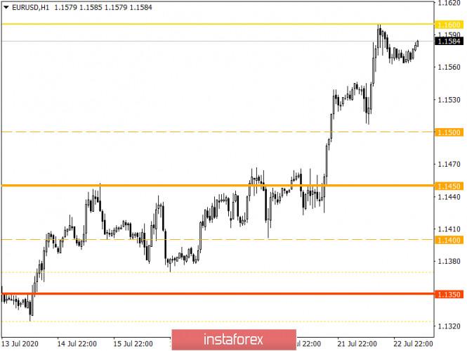 analytics5f192290df0ee - Горящий прогноз по EUR/USD на 23.07.2020 и торговая рекомендация