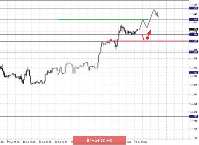 analytics5f19231d600a5 - Фрактальный анализ по основным валютным парам на 23 июля