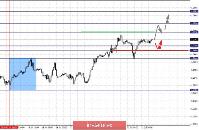 analytics5f192331b38b4 - Фрактальный анализ по основным валютным парам на 23 июля