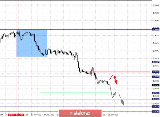 analytics5f1923473083e - Фрактальный анализ по основным валютным парам на 23 июля