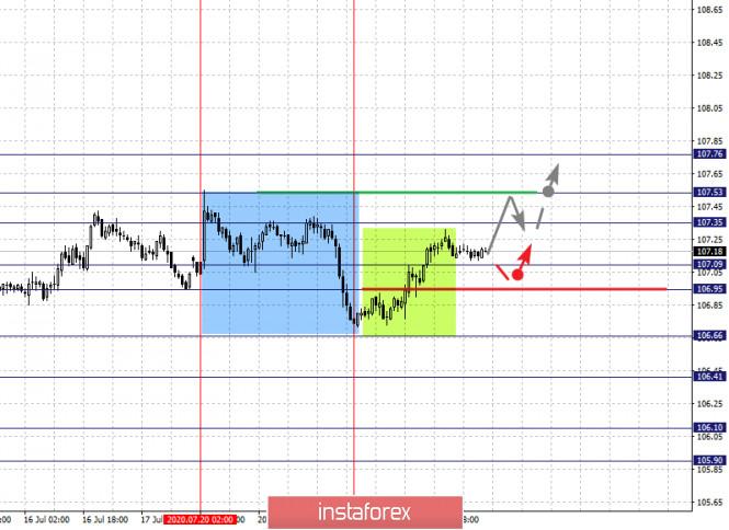 analytics5f19235dde254 - Фрактальный анализ по основным валютным парам на 23 июля