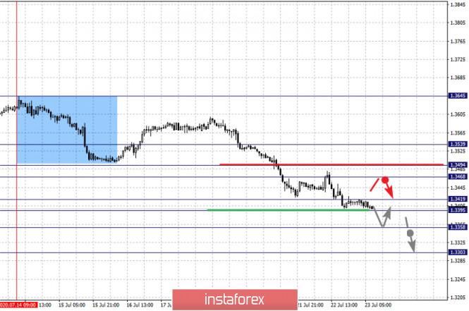 analytics5f192377cb849 - Фрактальный анализ по основным валютным парам на 23 июля
