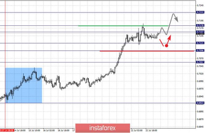 analytics5f192391be80b - Фрактальный анализ по основным валютным парам на 23 июля