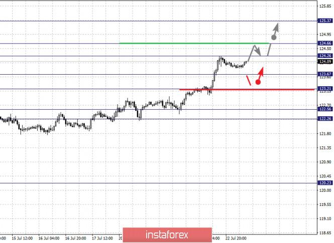 analytics5f1923afb35ec - Фрактальный анализ по основным валютным парам на 23 июля