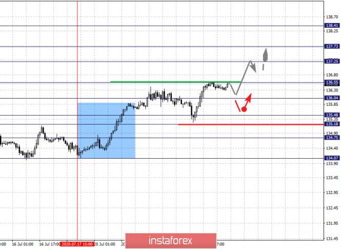analytics5f1923c8c9c32 - Фрактальный анализ по основным валютным парам на 23 июля
