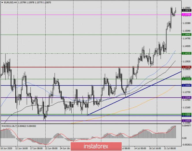 analytics5f19425597ae4 - Анализ и прогноз по EUR/USD на 23 июля 2020 года