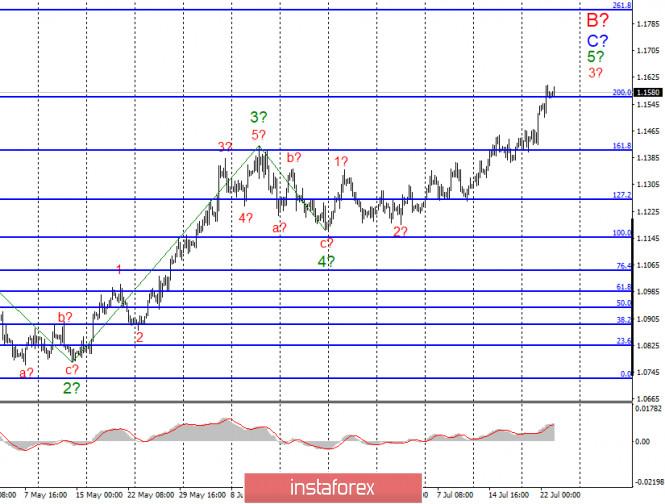 analytics5f1964ff8c1bd - Анализ EUR/USD и GBP/USD за 23 июля. Коронавирус в США остается темой номер один для рынков