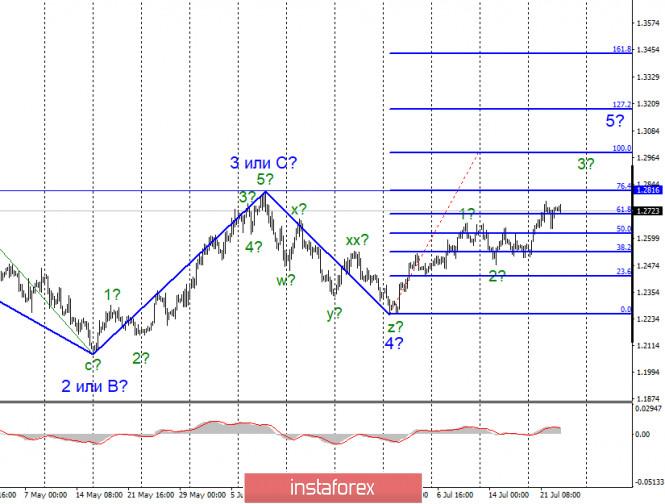 analytics5f196595a0fb7 - Анализ EUR/USD и GBP/USD за 23 июля. Коронавирус в США остается темой номер один для рынков