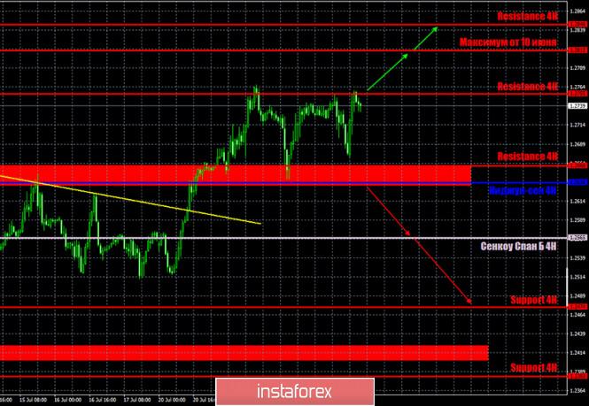 analytics5f1a25dfce25d - Горящий прогноз и торговые сигналы по паре GBP/USD на 24 июля. Отчет COT. Британская экономика продолжает падать и может