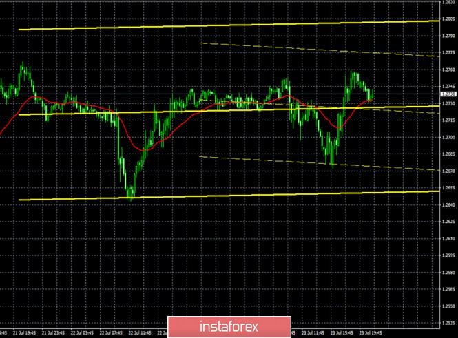 analytics5f1a25f001077 - Горящий прогноз и торговые сигналы по паре GBP/USD на 24 июля. Отчет COT. Британская экономика продолжает падать и может