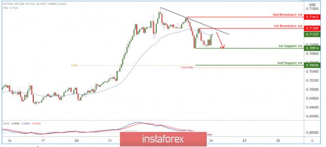 AUDUSD holding below descending trendline resistance! Drop incoming!