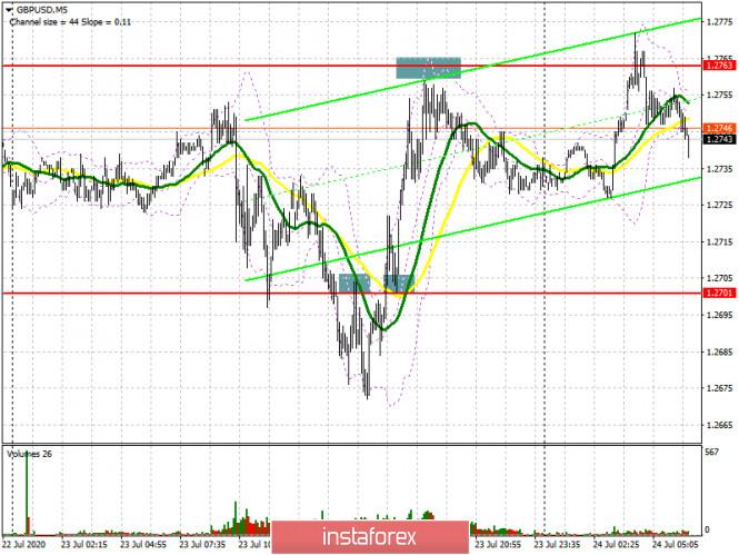 analytics5f1a63b29e81b - GBP/USD: план на европейскую сессию 24 июля (разбор вчерашних сделок). Фунт остается в канале. Очередная попытка медведей
