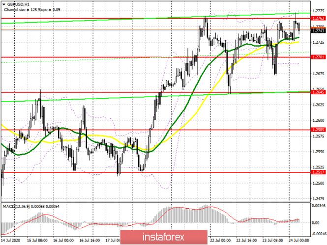 analytics5f1a63d61d01b - GBP/USD: план на европейскую сессию 24 июля (разбор вчерашних сделок). Фунт остается в канале. Очередная попытка медведей