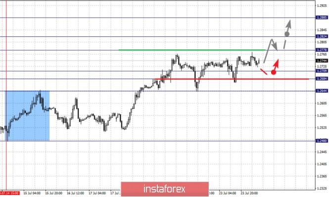 analytics5f1a8531ecc02 - Фрактальный анализ по основным валютным парам на 24 июля