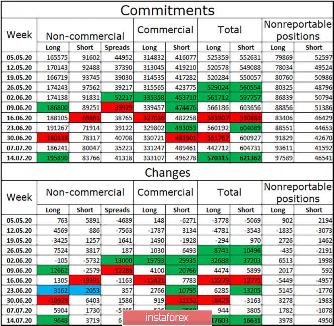 analytics5f1a90e37a191 - EUR/USD. 24 июля. Отчет COT. Беспочвенные угрозы Европейского Парламента не пугают трейдеров-быков. Пара продолжает движение