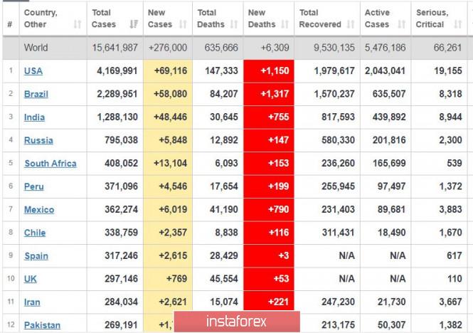 analytics5f1a9a76682ac - Торговый план 24.07.2020. EURUSD. Covid19 – Большая Вторая Волна. Рынки - США озадачили