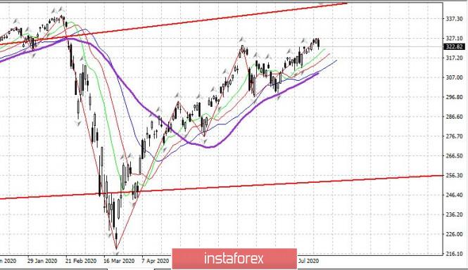 analytics5f1a9b63c881c - Торговый план 24.07.2020. EURUSD. Covid19 – Большая Вторая Волна. Рынки - США озадачили