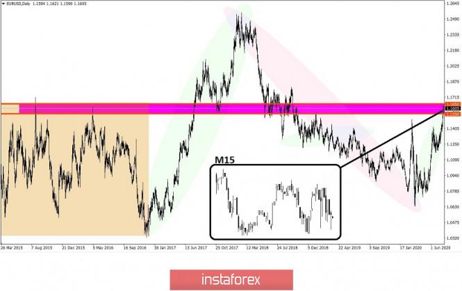 analytics5f1aa59795923 - Торговые рекомендации по валютной паре EURUSD – перспективы дальнейшего движения