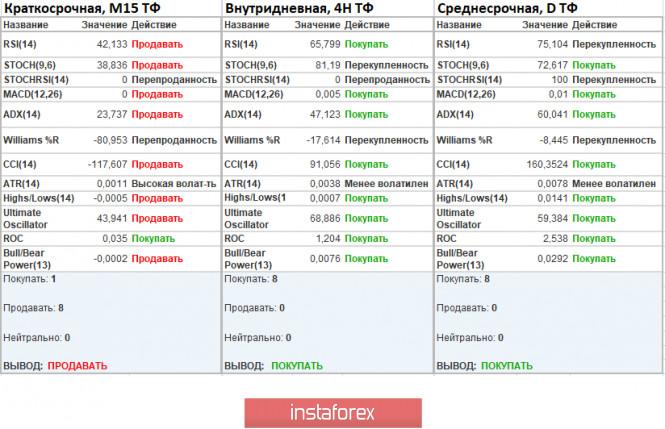 analytics5f1aa5af12d38 - Торговые рекомендации по валютной паре EURUSD – перспективы дальнейшего движения