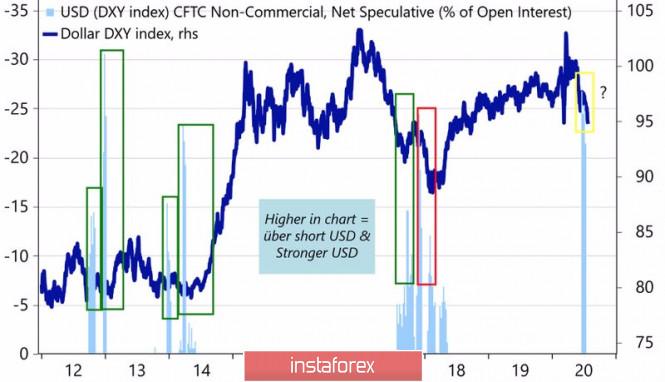 analytics5f1aca60a5fd8 - Торговая война доллару не поможет