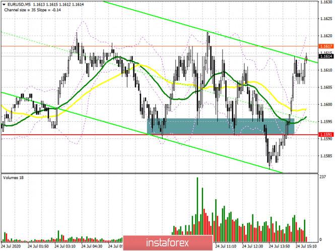 analytics5f1ad9cfc7b11 - EUR/USD: план на американскую сессию 24 июля (разбор утренних сделок). Евро игнорирует хорошие данные по росту активности