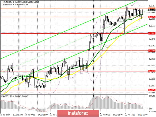analytics5f1ad9e20aabd - EUR/USD: план на американскую сессию 24 июля (разбор утренних сделок). Евро игнорирует хорошие данные по росту активности