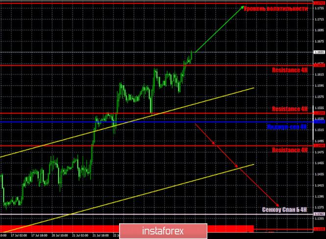 analytics5f1db4902774d - Горящий прогноз и торговые сигналы по паре EUR/USD на 27 июля. Отчет COT. Ключевые игроки рынка продолжают наращивать покупки
