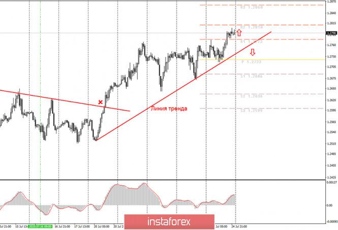 analytics5f1e1a775da7d - Аналитика и торговые сигналы для начинающих. Как торговать валютную пару GBP/USD 27 июля? План по открытию и закрытию сделок