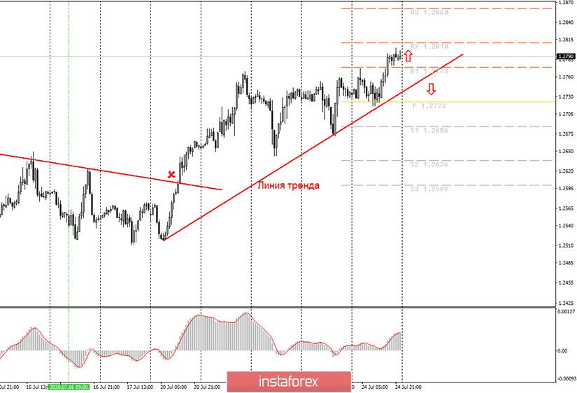 Аналитика и торговые сигналы для начинающих. Как торговать валютную пару GBP/USD 27 июля? План по открытию и закрытию сделок на понедельник