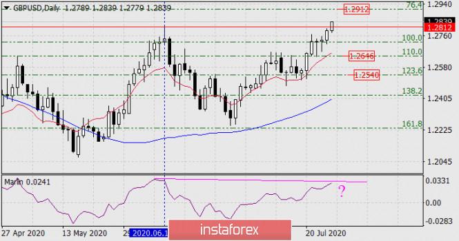 analytics5f1e429801b70 - Прогноз по GBP/USD на 27 июля 2020 года