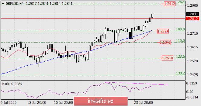 analytics5f1e42b3e62ee - Прогноз по GBP/USD на 27 июля 2020 года