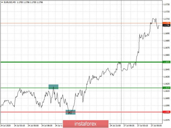 analytics5f1e6c1d64512 - Рекомендации по входу в рынок и выходу для начинающих (разбор сделок). Валютные пары EURUSD и GBPUSD на 27 июля